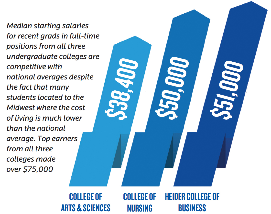 What Creighton 2018 Grads Earn