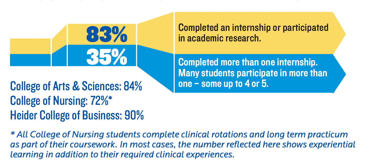 Creighton Students Get Experience