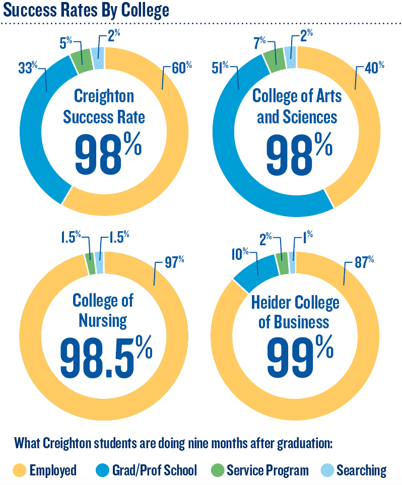 Success rates by college