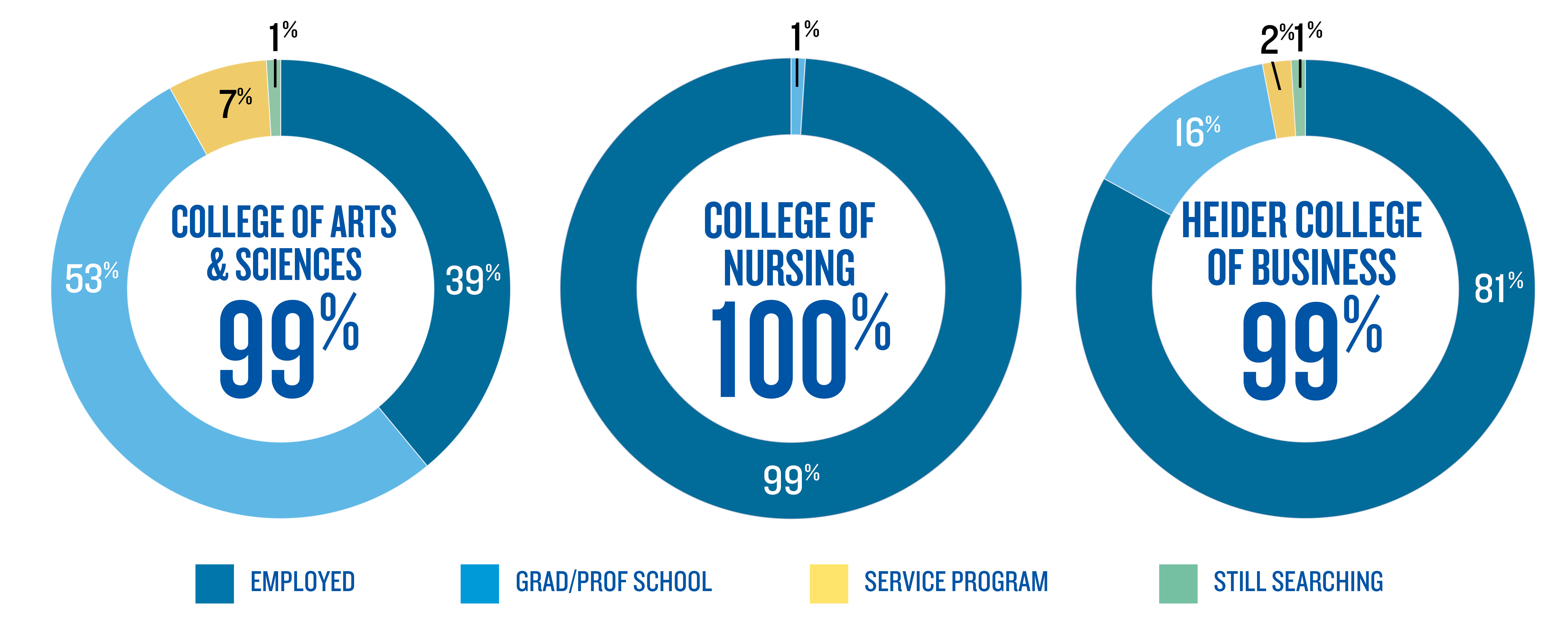 Creighton's 2019 Outcomes by College