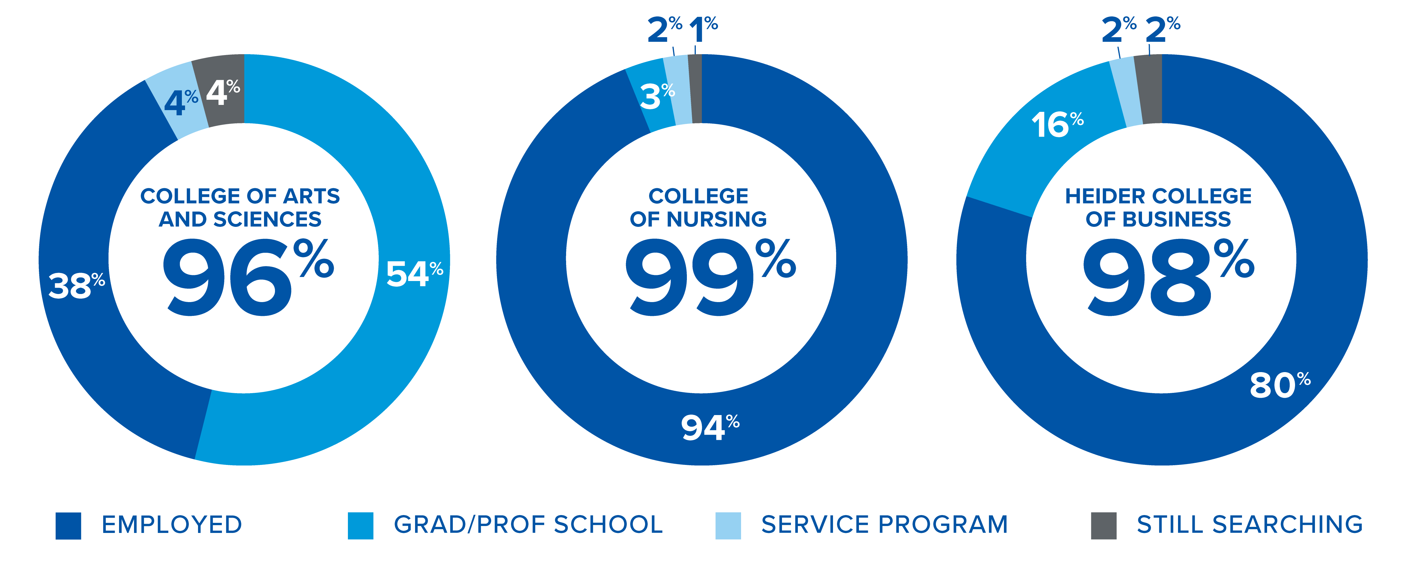 Admissions Outcomes by College