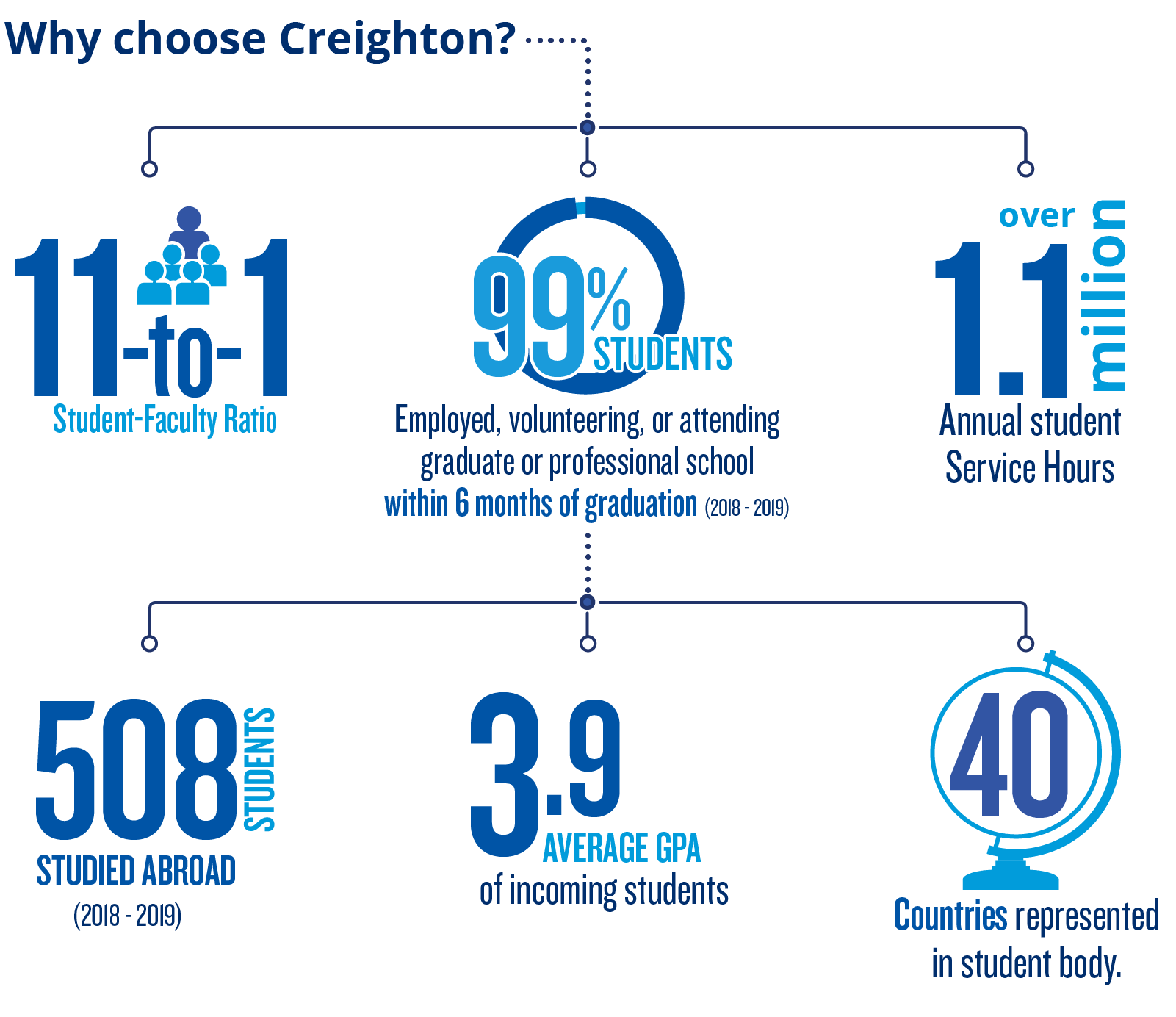 Why Creighton? 99% Success Rate