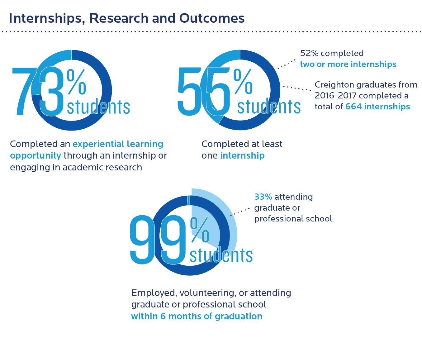 Creighton Admissions Outcomes